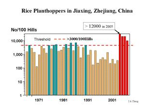 Annual mean peak densities of rice planthoppers sampled in unsprayed fields in Jiaxing, Zhejiang province